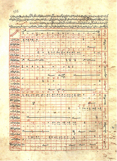 An intricate spreadsheed written in Arabic from the page of a book